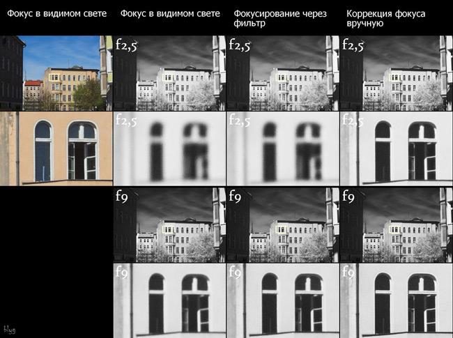 Разница вфокусе, определённом ввидимом свете искорректированном вручную