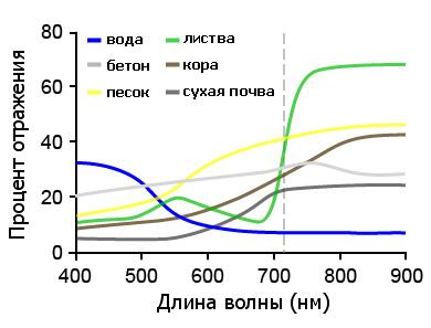 инфракрасный спектр