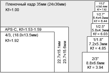 Размер матрицы фотокамеры
