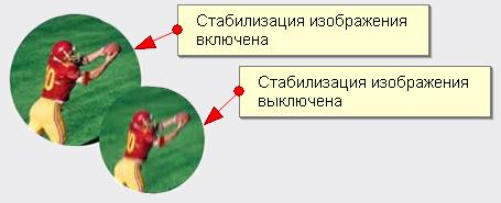 Сиситема стабилизации изображения